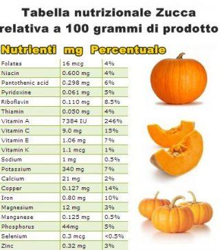 prodotti di stagione la zucca e i suoi amici: tabella nutrizionale zucca